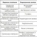 Чакры-Таблица