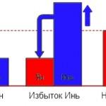 Четыре типа дисбаланса Инь-Ян